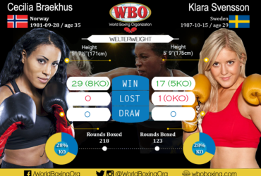 Cecilia Braekhus vs. Klara Svensson postponed until February 24 (www.boxingnews24.com)